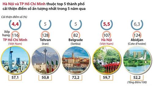 Hà Nội và TP Hồ Chí Minh  thuộc top 5 thành phố cải thiện điểm số ấn tượng nhất